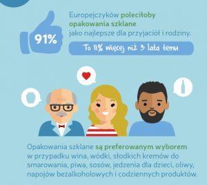 Recykling w Polsce na fali wzrostu