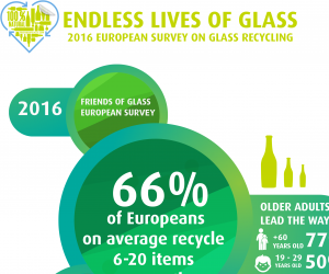 When it Comes to Recycling, Age Matters