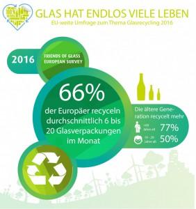 Beim Recycling spielt das Alter eine Rolle