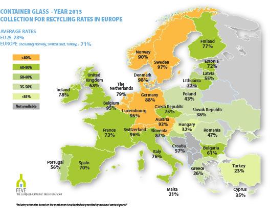 POZIOM RECYKLINGU W UNII EUROPEJSKIEJ OSIĄGNĄŁ SPEKTAKULARNE 73%