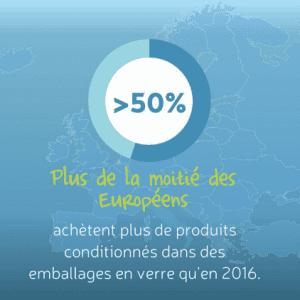 Soucieux de l'environnement, les consommateurs européens achètent de plus en plus d'emballages en verre